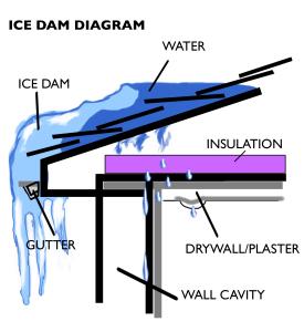ice damming winter 2018 winter leaks snow bomb